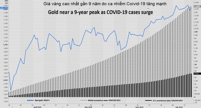 Thị trường ngày 18/7: Vàng đảo chiều tăng vượt 1.800 USD, dầu thô mất giá vì Covid-19 tăng nhanh